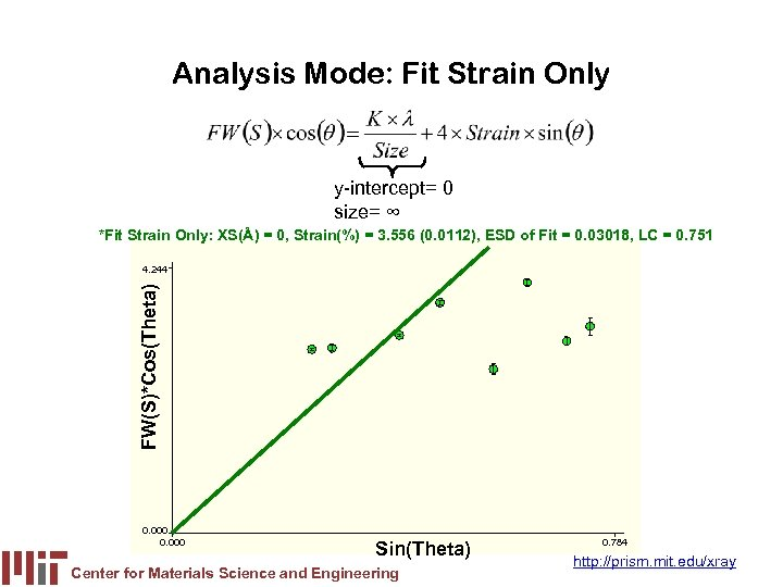 Analysis Mode: Fit Strain Only y-intercept= 0 size= ∞ *Fit Strain Only: XS(Å) =