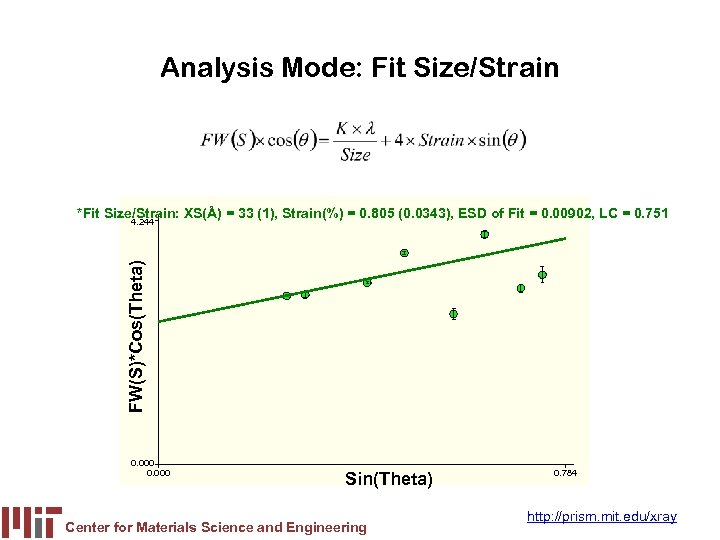Analysis Mode: Fit Size/Strain *Fit Size/Strain: XS(Å) = 33 (1), Strain(%) = 0. 805