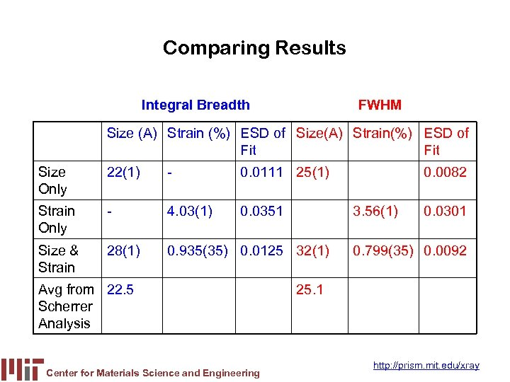 Comparing Results Integral Breadth FWHM Size (A) Strain (%) ESD of Size(A) Strain(%) ESD
