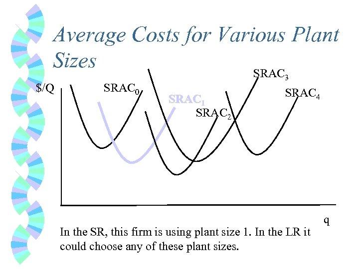 Average Costs for Various Plant Sizes SRAC $/Q SRAC 0 3 SRAC 1 SRAC