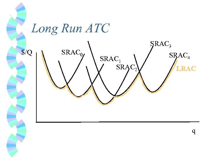 Long Run ATC $/Q SRAC 0 SRAC 3 SRAC 1 SRAC 2 SRAC 4