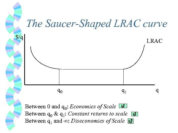 The Saucer-Shaped LRAC curve $/q LRAC q 0 q 1 Between 0 and q