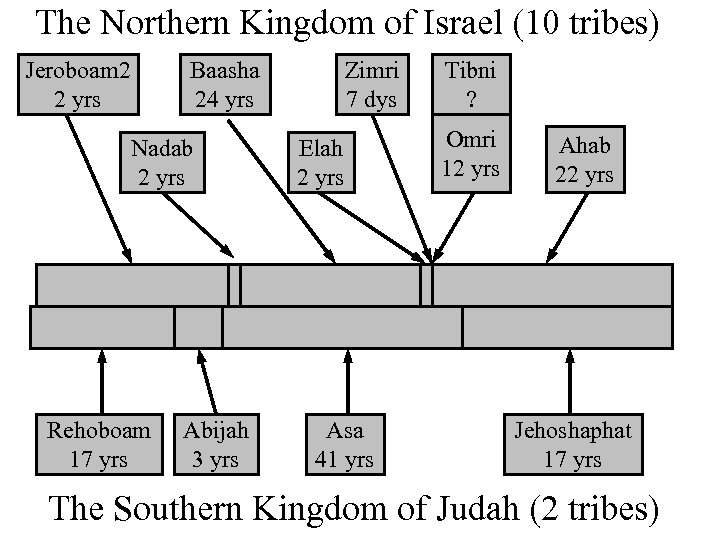 The Northern Kingdom of Israel (10 tribes) Jeroboam 2 2 yrs Baasha 24 yrs