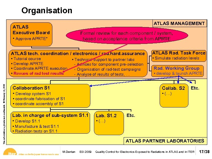 Organisation ATLAS MANAGEMENT ATLAS Executive Board • Approve APRTE* Formal review for each component