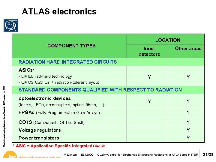 ATLAS electronics LOCATION COMPONENT TYPES Inner detectors Other areas Y Y RADIATION HARD INTEGRATED