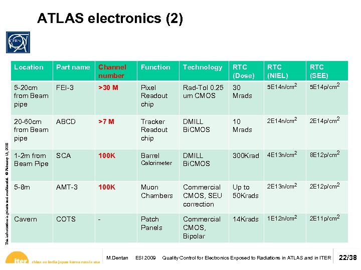 ATLAS electronics (2) Channel number Function Technology RTC (Dose) RTC (NIEL) RTC (SEE) 5