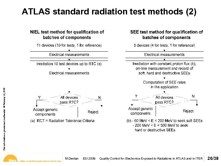 This information is private and confidential. © February 13, 2008 ATLAS standard radiation test