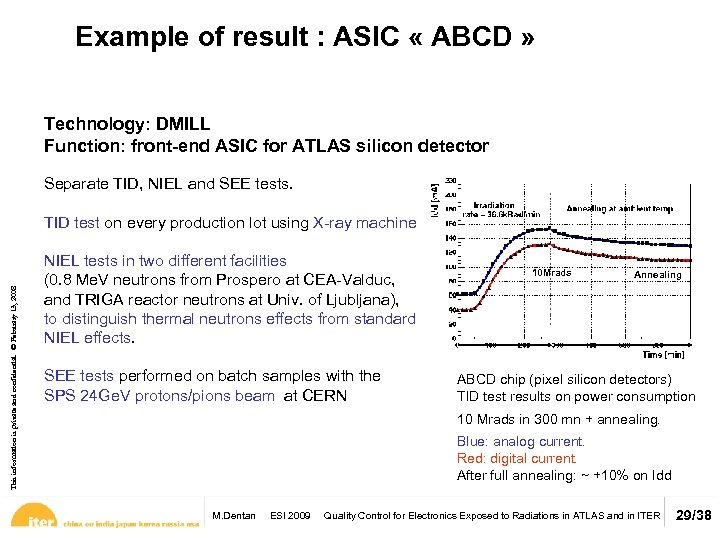 Example of result : ASIC « ABCD » Technology: DMILL Function: front-end ASIC for