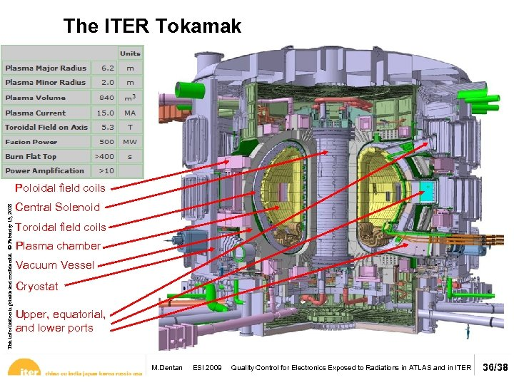 The ITER Tokamak This information is private and confidential. © February 13, 2008 Poloidal