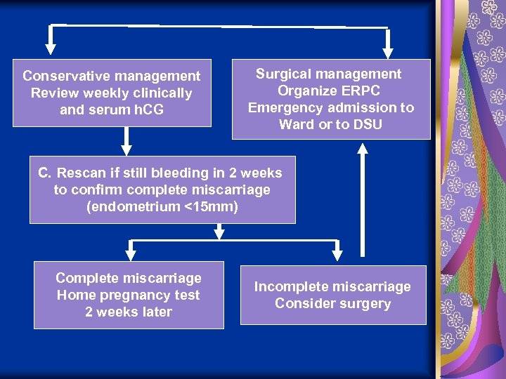 Conservative management Review weekly clinically and serum h. CG Surgical management Organize ERPC Emergency