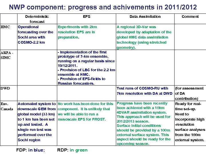 NWP component: progress and achivements in 2011/2012 HMC ARPA SIMC DWD Env. Canada Deterministic