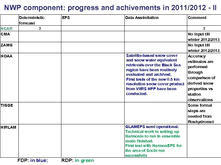 NWP component: progress and achivements in 2011/2012 - II Deterministic forecast NCAR ? CMA