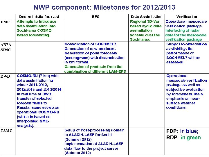 NWP component: Milestones for 2012/2013 HMC Deterministic forecast Attempts to introduce data assimilation into