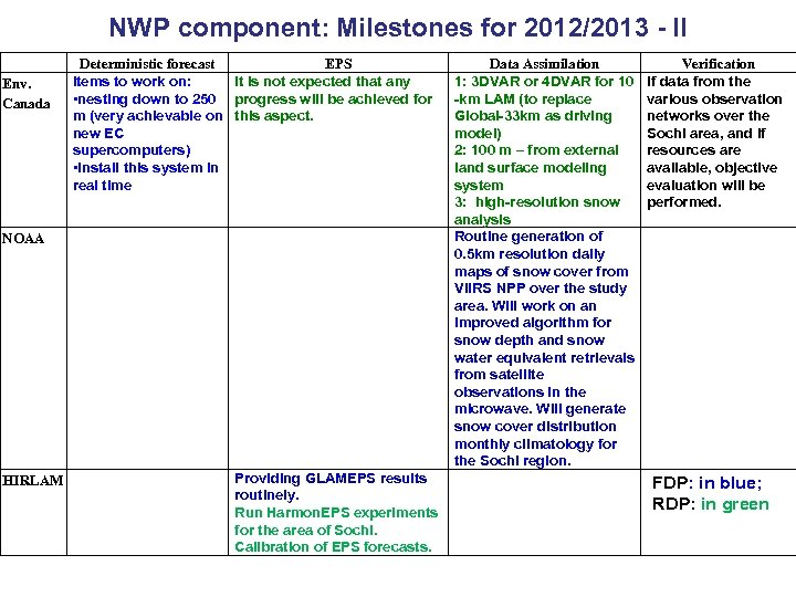NWP component: Milestones for 2012/2013 - II Env. Canada Deterministic forecast EPS Items to
