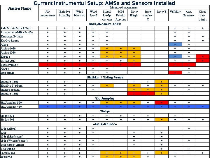 Current Instrumentul Setup: AMSs and Sensors Installed Station Name Air temperature Relative humidity Wind