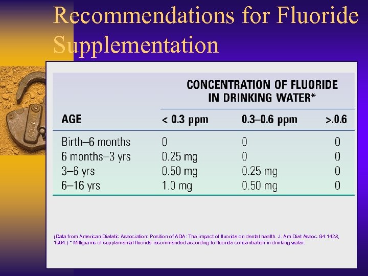 Recommendations for Fluoride Supplementation (Data from American Dietetic Association: Position of ADA: The impact