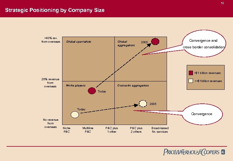 10 Strategic Positioning by Company Size >40% rev. from overseas Global aggregators Global specialists
