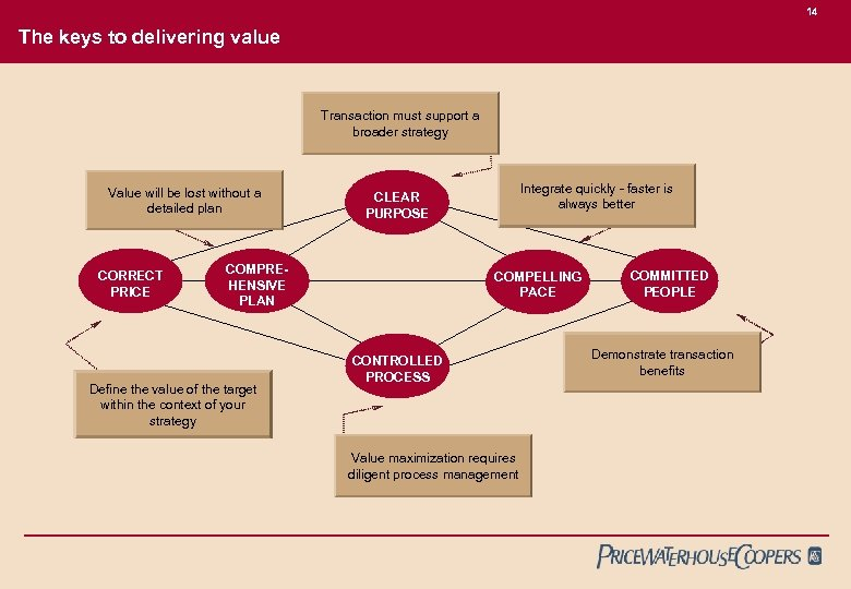 14 The keys to delivering value Transaction must support a broader strategy Value will