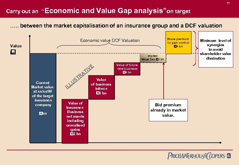 """17 Carry out an """"Economic and Value Gap analysis""""on target …. . between the"""