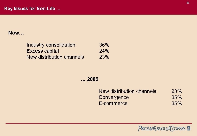 23 Key Issues for Non-Life. . . Now… Industry consolidation Excess capital New distribution