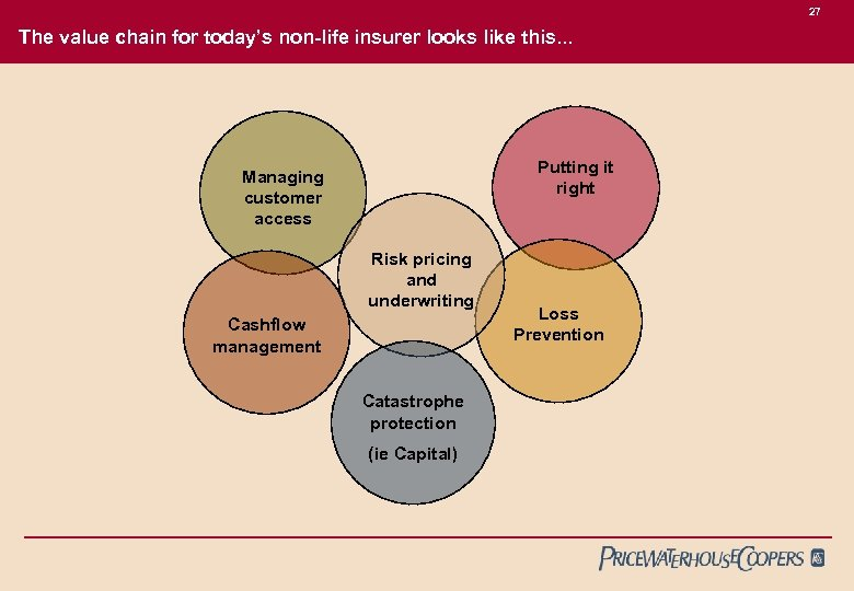 27 The value chain for today's non-life insurer looks like this. . . Putting