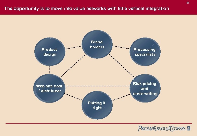 28 The opportunity is to move into value networks with little vertical integration Product