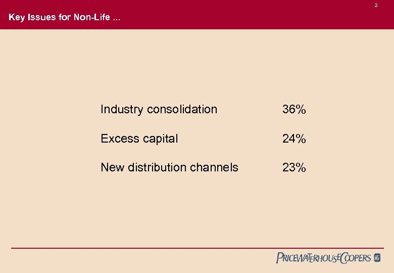 3 Key Issues for Non-Life. . . Industry consolidation 36% Excess capital 24% New