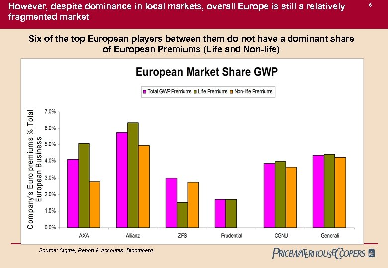 However, despite dominance in local markets, overall Europe is still a relatively fragmented market