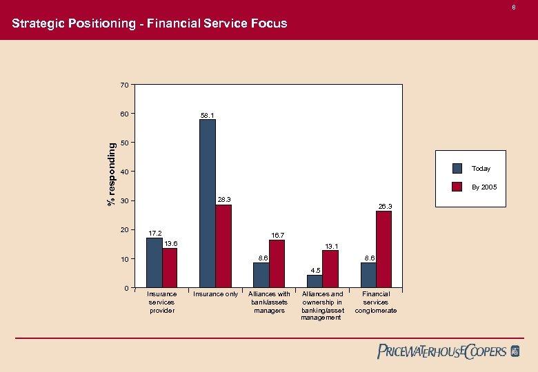 8 Strategic Positioning - Financial Service Focus 70 % responding 60 58. 1 50