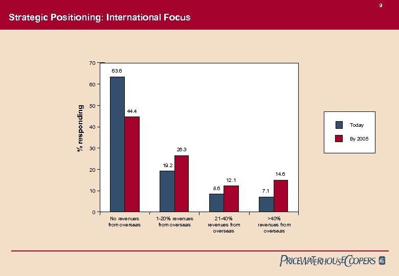 9 Strategic Positioning: International Focus 70 63. 6 % responding 60 50 44. 4