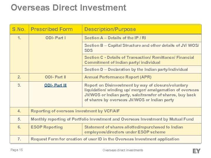 Overseas Direct Investment Compliance checklist- Automatic and RBI route S. No. Prescribed Form Description/Purpose