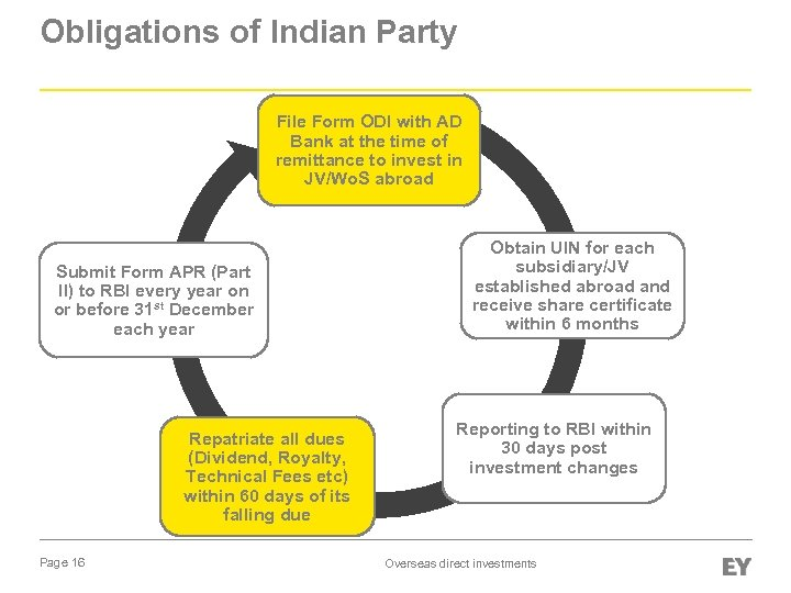 Obligations of Indian Party File Form ODI with AD Bank at the time of
