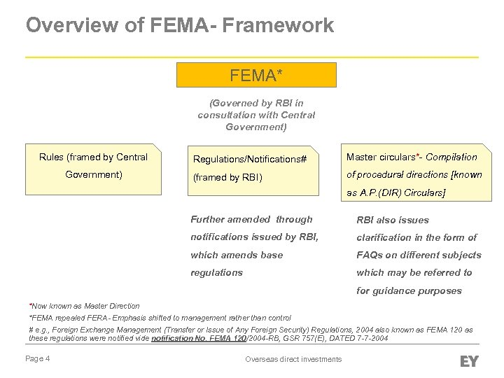 Overview of FEMA- Framework FEMA* (Governed by RBI in consultation with Central Government) Rules