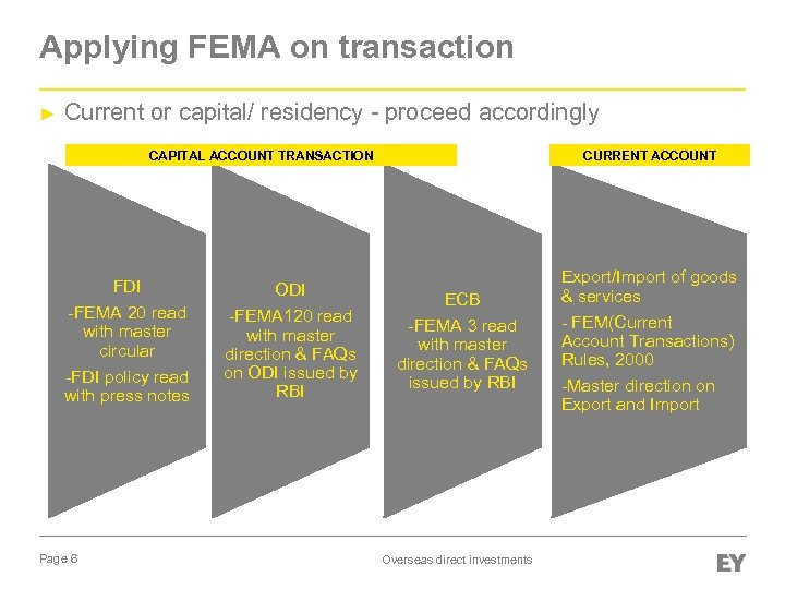 Applying FEMA on transaction ► Current or capital/ residency - proceed accordingly CAPITAL ACCOUNT