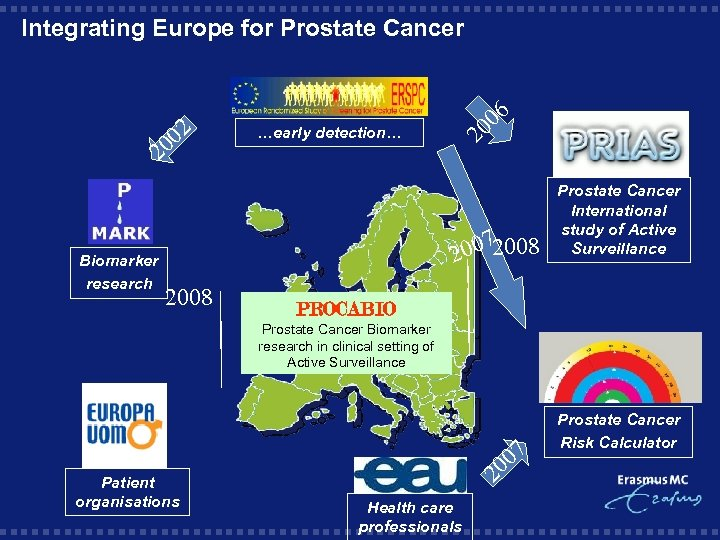 02 0 2 Biomarker research …early detection… 20 06 Integrating Europe for Prostate Cancer