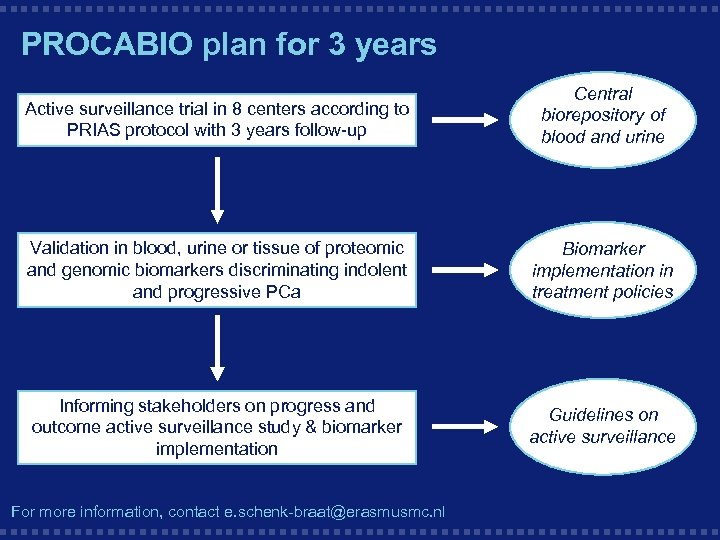 PROCABIO plan for 3 years Active surveillance trial in 8 centers according to PRIAS