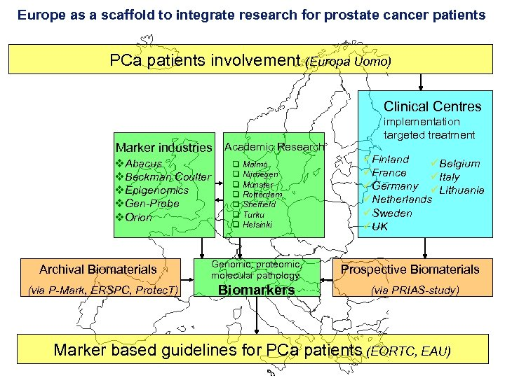 Europe as a scaffold to integrate research for prostate cancer patients PCa patients involvement