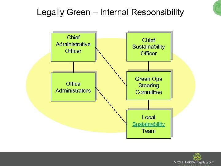 Legally Green – Internal Responsibility Chief Administrative Officer Chief Sustainability Officer Office Administrators Green