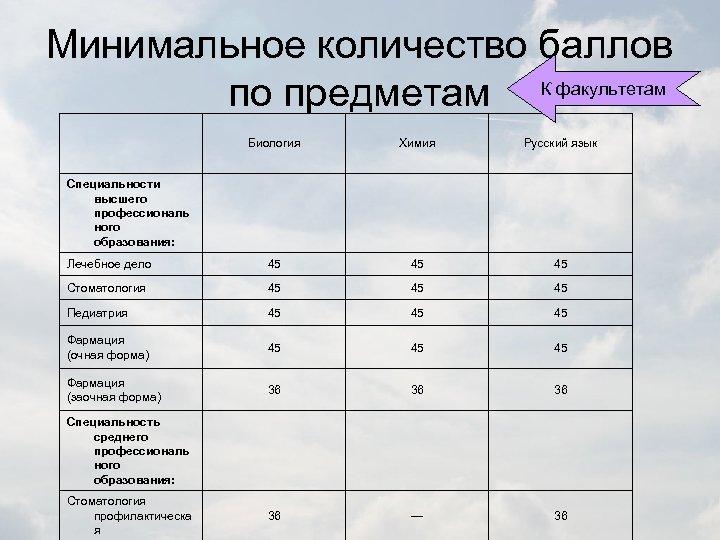 Минимальное количество баллов по предметам К факультетам Биология Химия Русский язык Лечебное дело 45