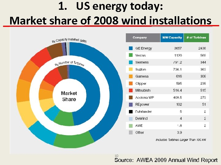 1. US energy today: Market share of 2008 wind installations 10 Source: AWEA 2009