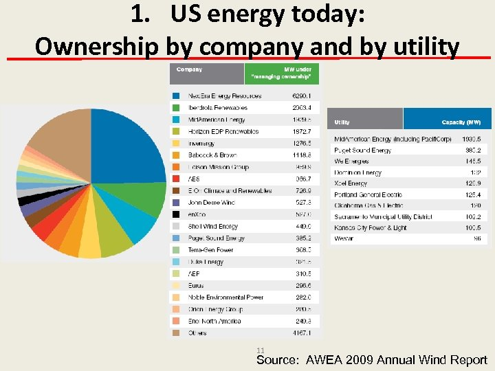 1. US energy today: Ownership by company and by utility 11 Source: AWEA 2009