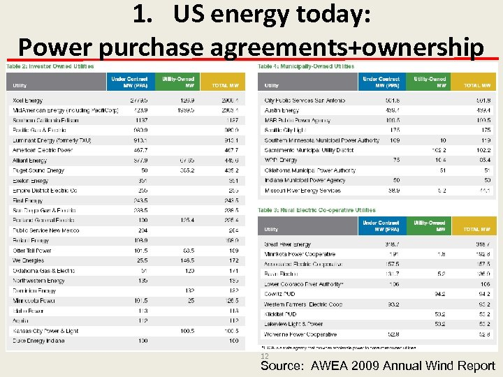 1. US energy today: Power purchase agreements+ownership 12 Source: AWEA 2009 Annual Wind Report