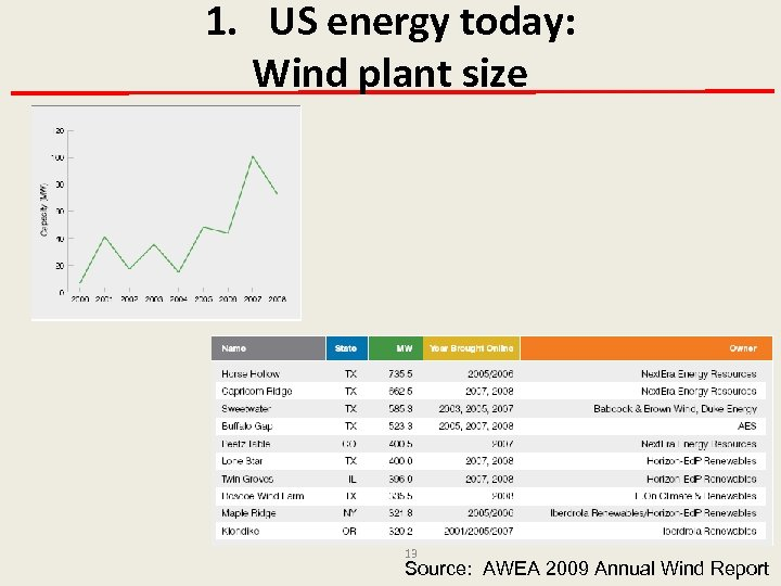 1. US energy today: Wind plant size 13 Source: AWEA 2009 Annual Wind Report