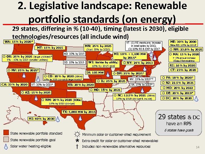 2. Legislative landscape: Renewable portfolio standards (on energy) 29 states, differing in % (10