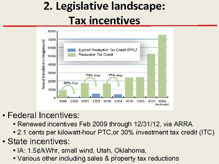 2. Legislative landscape: Tax incentives • Federal Incentives: • Renewed incentives Feb 2009 through
