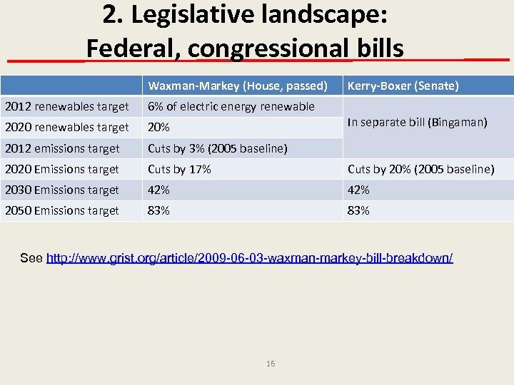 2. Legislative landscape: Federal, congressional bills Waxman-Markey (House, passed) Kerry-Boxer (Senate) 2012 renewables target