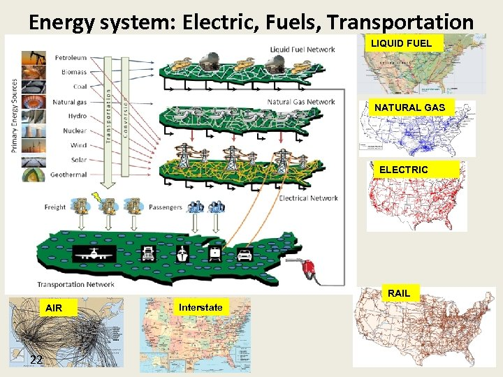 Energy system: Electric, Fuels, Transportation LIQUID FUEL NATURAL GAS ELECTRIC RAIL AIR 22 Interstate