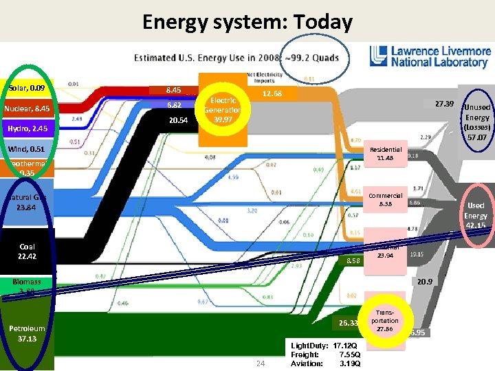 Energy system: Today Solar, 0. 09 Nuclear, 8. 45 Hydro, 2. 45 8. 45