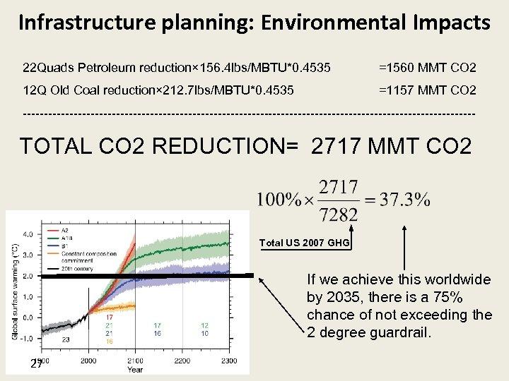 Infrastructure planning: Environmental Impacts 22 Quads Petroleum reduction× 156. 4 lbs/MBTU*0. 4535 =1560 MMT