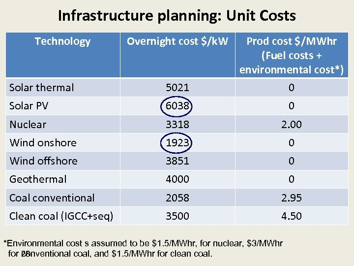 Infrastructure planning: Unit Costs Technology Overnight cost $/k. W Solar thermal 5021 Prod cost